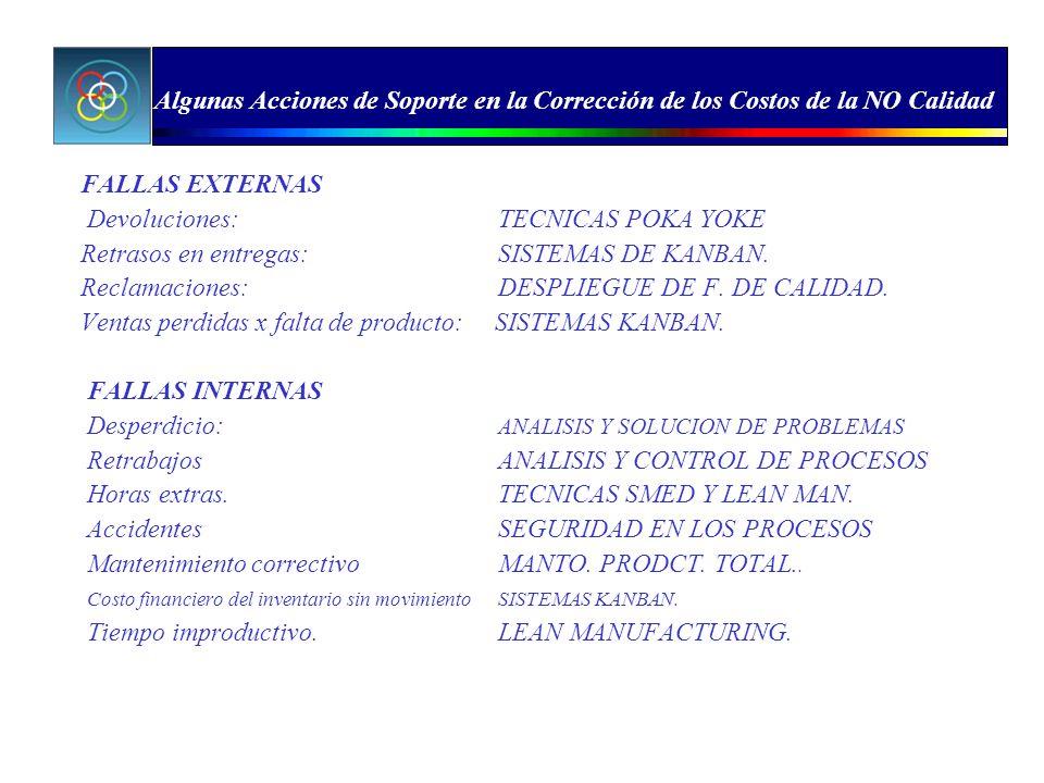 FALLAS EXTERNAS Devoluciones:TECNICAS POKA YOKE Retrasos en entregas:SISTEMAS DE KANBAN. Reclamaciones:DESPLIEGUE DE F. DE CALIDAD. Ventas perdidas x