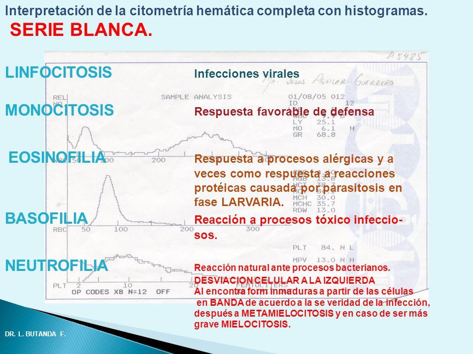 Interpretación de la citometría hemática completa con histogramas. SERIE BLANCA. LINFOCITOSIS Infecciones virales MONOCITOSIS Respuesta favorable de d