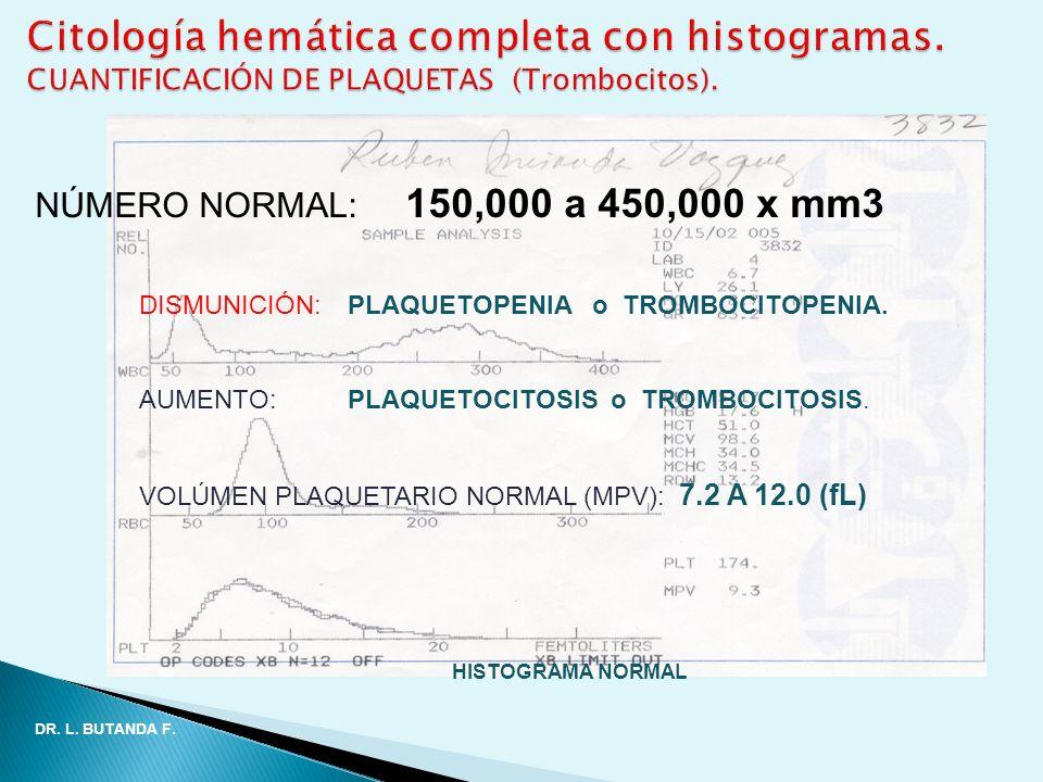 NÚMERO NORMAL: 150,000 a 450,000 x mm3 DISMUNICIÓN:PLAQUETOPENIA o TROMBOCITOPENIA. AUMENTO:PLAQUETOCITOSIS o TROMBOCITOSIS. VOLÚMEN PLAQUETARIO NORMA