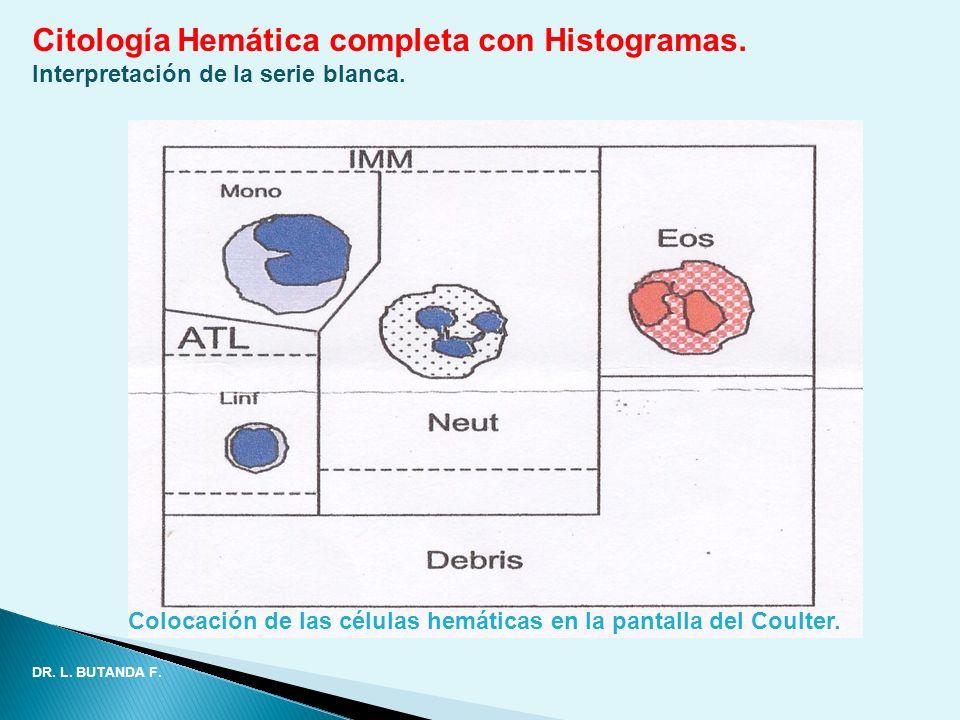 Citología Hemática completa con Histogramas. Interpretación de la serie blanca. Colocación de las células hemáticas en la pantalla del Coulter. DR. L.