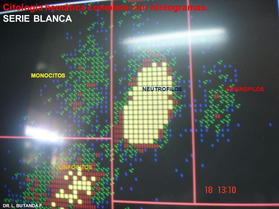 Citología hemática completa con histogramas. SERIE BLANCA MONOCITOS NEUTROFILOS EOSINOFILOS LINFOCITOS DR. L. BUTANDA F.