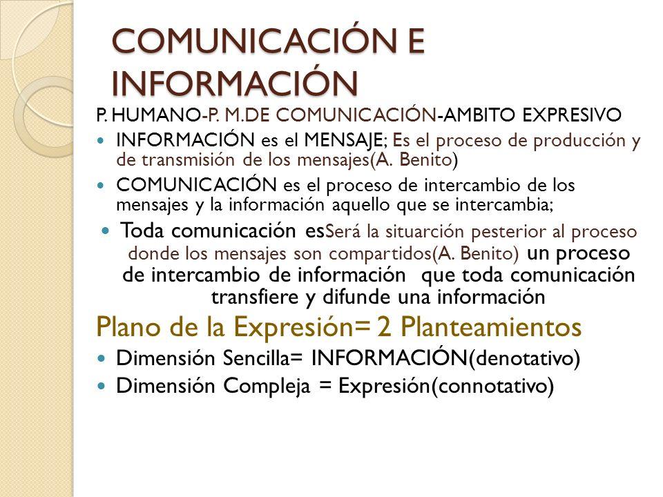 COMUNICACIÓN E INFORMACIÓN P. HUMANO-P. M.DE COMUNICACIÓN-AMBITO EXPRESIVO INFORMACIÓN es el MENSAJE; Es el proceso de producción y de transmisión de