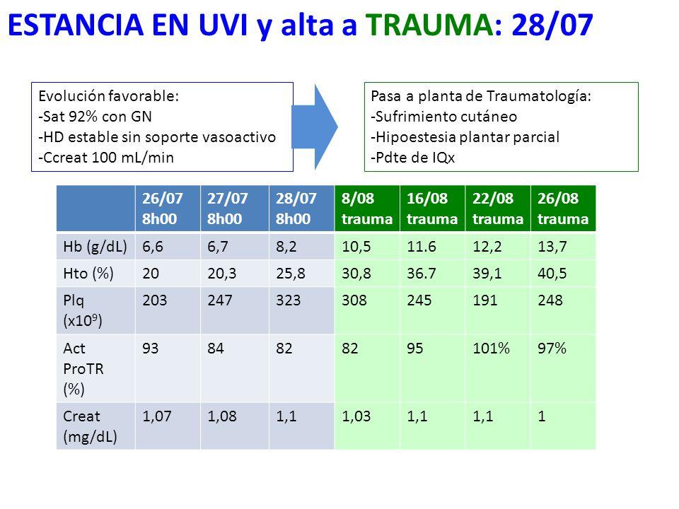 ESTANCIA EN UVI y alta a TRAUMA: 28/07 26/07 8h00 27/07 8h00 28/07 8h00 8/08 trauma 16/08 trauma 22/08 trauma 26/08 trauma Hb (g/dL)6,66,78,210,511.61