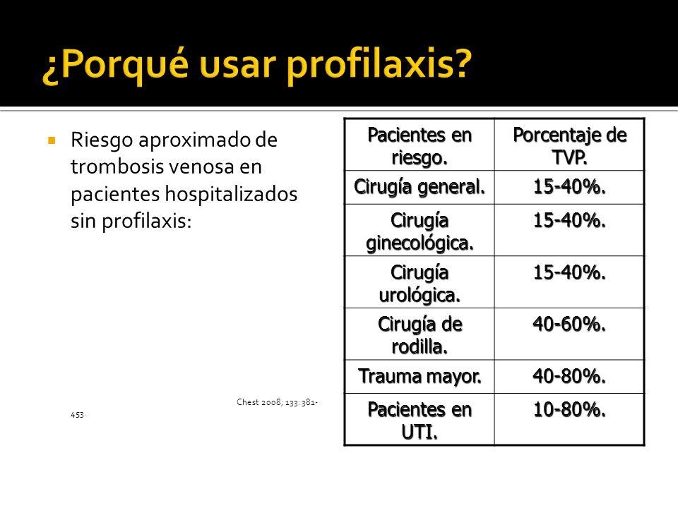 Riesgo aproximado de trombosis venosa en pacientes hospitalizados sin profilaxis: Chest 2008; 133: 381- 453. Pacientes en riesgo. Porcentaje de TVP. C