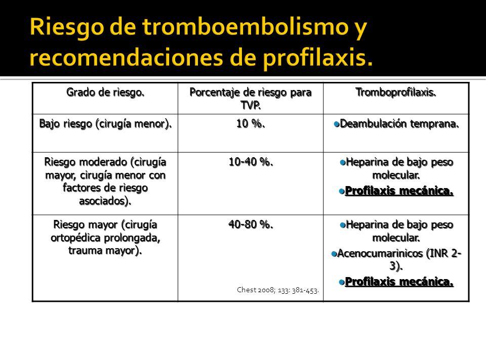 Chest 2008; 133: 381-453. Grado de riesgo. Porcentaje de riesgo para TVP. Tromboprofilaxis. Bajo riesgo (cirugía menor). 10 %. Deambulación temprana.