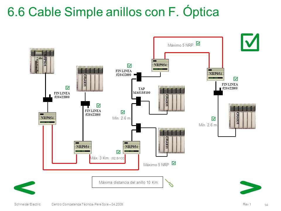 Schneider Electric 14 Centro Competencia Técnica- Pere Sole – 04.2009 Rev 1 6.6 Cable Simple anillos con F. Óptica CRP931 CRA931 TAP MA0185100 FIN LIN