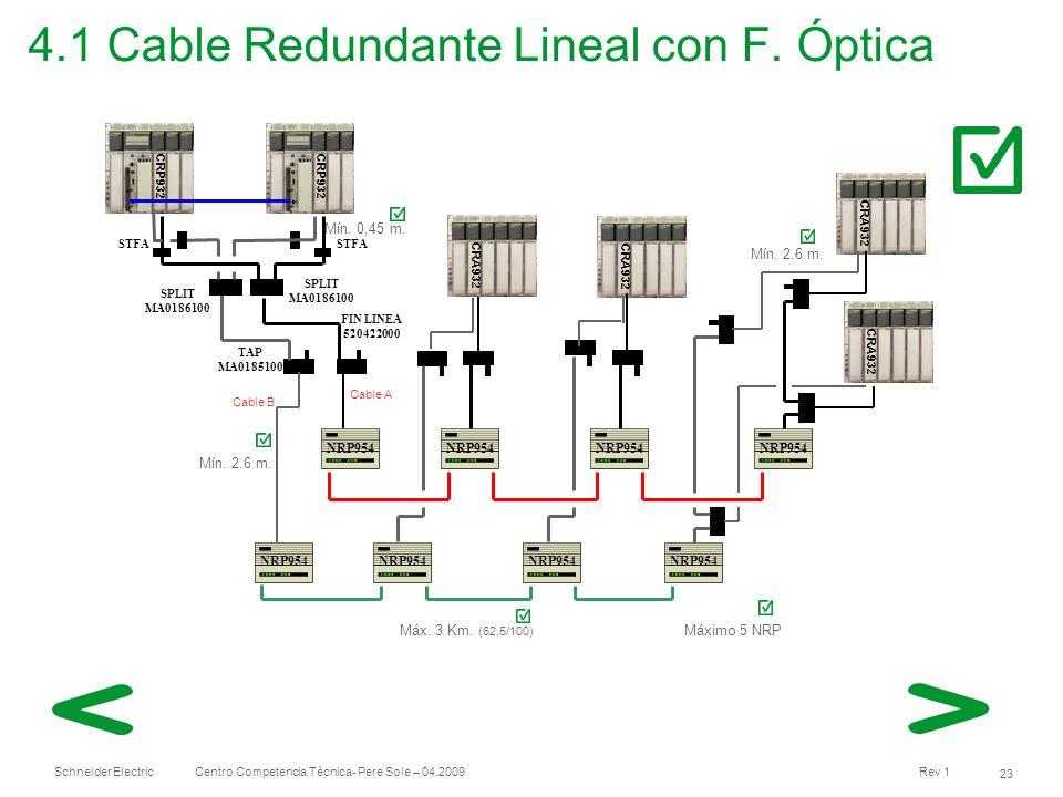 Schneider Electric 23 Centro Competencia Técnica- Pere Sole – 04.2009 Rev 1 4.1 Cable Redundante Lineal con F. Óptica Mín. 2.6 m. Máximo 5 NRP CRA932