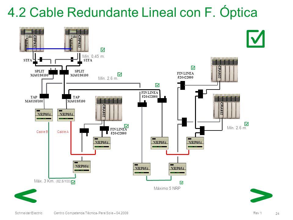 Schneider Electric 24 Centro Competencia Técnica- Pere Sole – 04.2009 Rev 1 4.2 Cable Redundante Lineal con F. Óptica CRA932 TAP MA0185100 Mín. 2.6 m.
