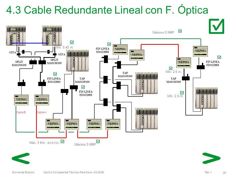 Schneider Electric 25 Centro Competencia Técnica- Pere Sole – 04.2009 Rev 1 4.3 Cable Redundante Lineal con F. Óptica CRA932 TAP MA0185100 TAP MA01851
