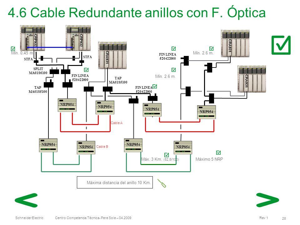 Schneider Electric 28 Centro Competencia Técnica- Pere Sole – 04.2009 Rev 1 4.6 Cable Redundante anillos con F. Óptica CRA931 TAP MA0185100 Mín. 2.6 m