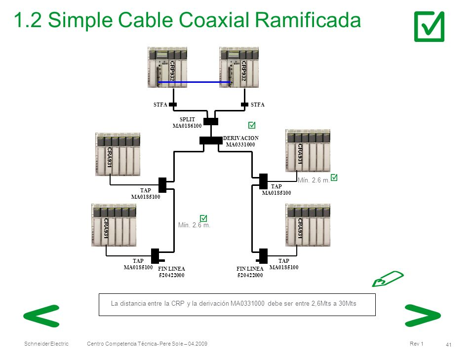 Schneider Electric 41 Centro Competencia Técnica- Pere Sole – 04.2009 Rev 1 1.2 Simple Cable Coaxial Ramificada CRA931 TAP MA0185100 TAP MA0185100 TAP