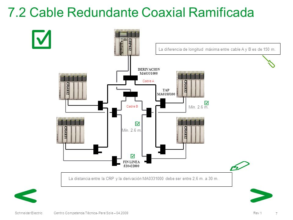 Schneider Electric 7 Centro Competencia Técnica- Pere Sole – 04.2009 Rev 1 7.2 Cable Redundante Coaxial Ramificada CRP932 CRA932 CRA931 TAP MA0185100
