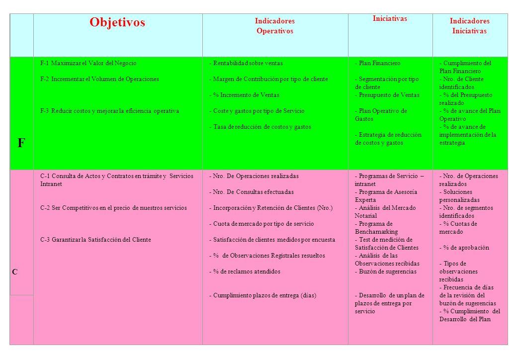 Objetivos Indicadores Operativos Iniciativas Indicadores Iniciativas F F-1 Maximizar el Valor del Negocio F-2 Incrementar el Volumen de Operaciones F-
