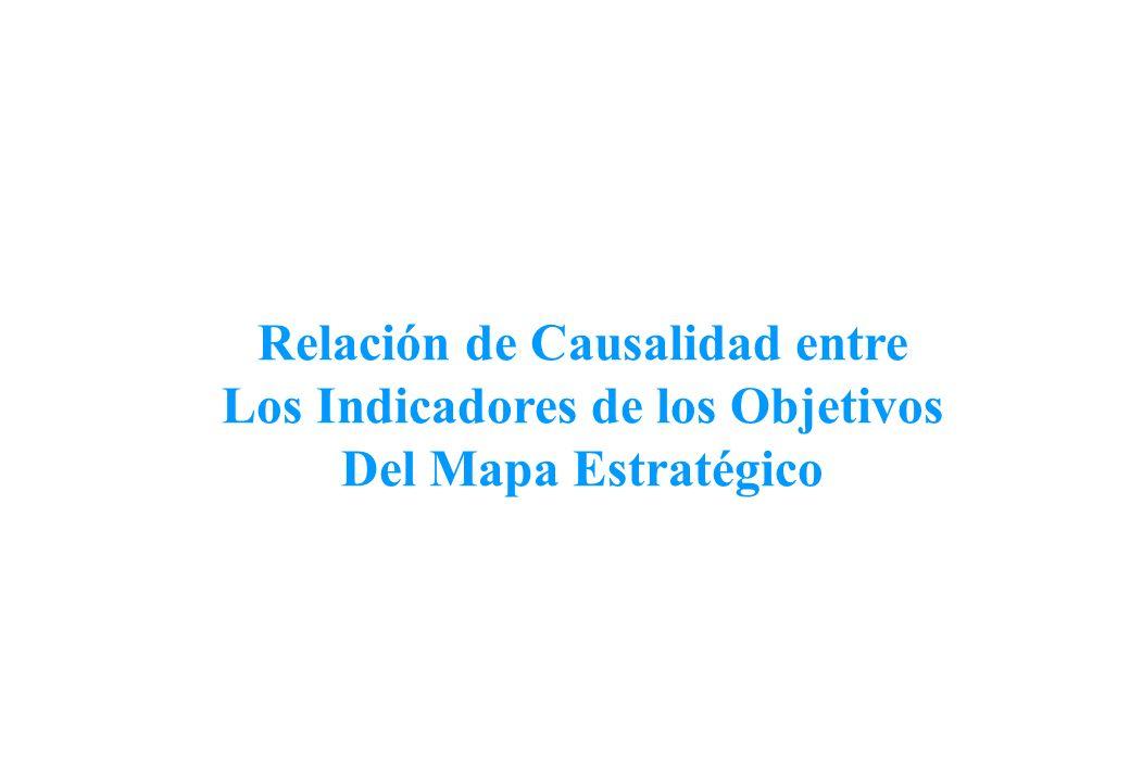 Relación de Causalidad entre Los Indicadores de los Objetivos Del Mapa Estratégico