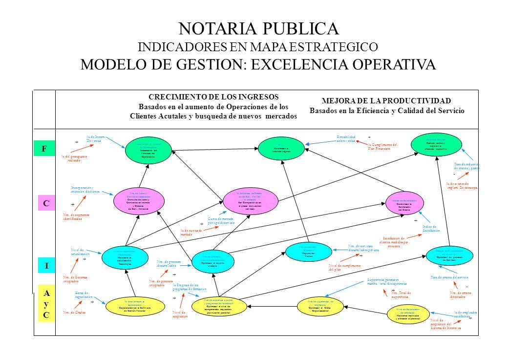 NOTARIA PUBLICA INDICADORES EN MAPA ESTRATEGICO MODELO DE GESTION: EXCELENCIA OPERATIVA CRECIMIENTO DE LOS INGRESOS Basados en el aumento de Operacion