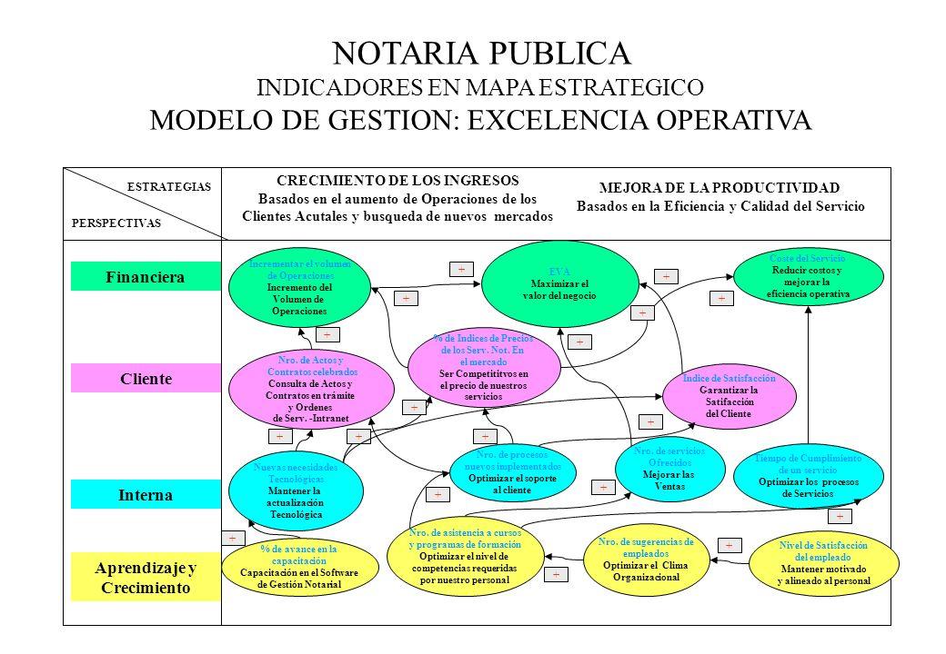 NOTARIA PUBLICA INDICADORES EN MAPA ESTRATEGICO MODELO DE GESTION: EXCELENCIA OPERATIVA ESTRATEGIAS PERSPECTIVAS CRECIMIENTO DE LOS INGRESOS Basados e
