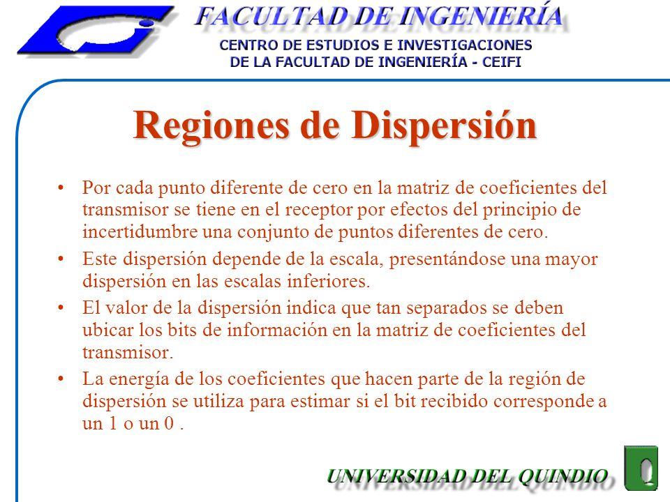 Regiones de Dispersión Por cada punto diferente de cero en la matriz de coeficientes del transmisor se tiene en el receptor por efectos del principio