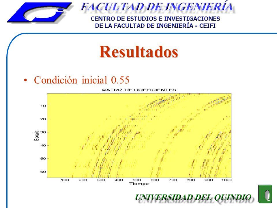 Resultados Condición inicial 0.55