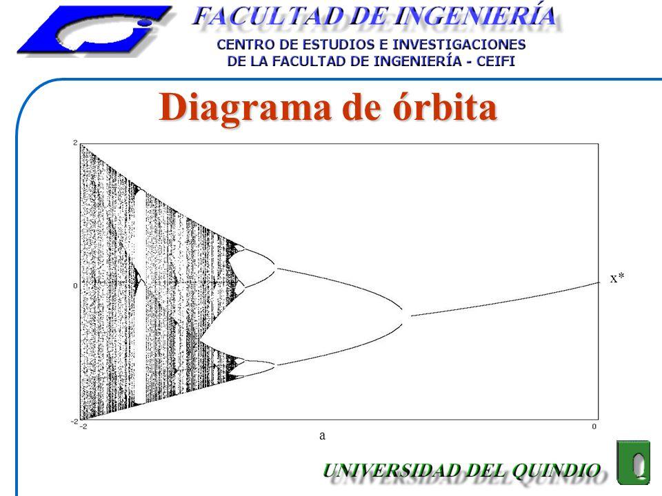 Diagrama de órbita a x*