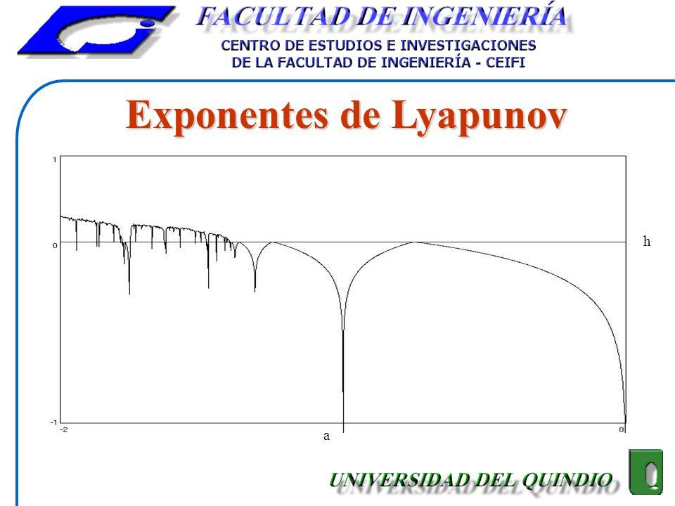 Exponentes de Lyapunov a h