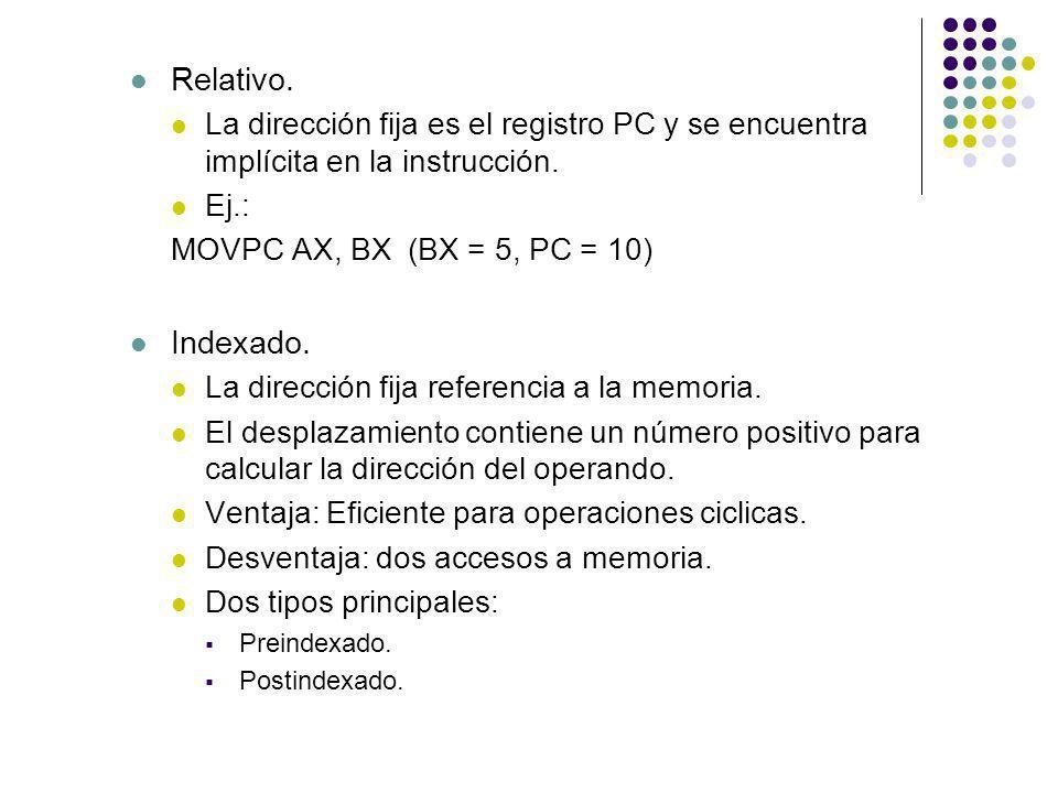 Relativo. La dirección fija es el registro PC y se encuentra implícita en la instrucción. Ej.: MOVPC AX, BX(BX = 5, PC = 10) Indexado. La dirección fi