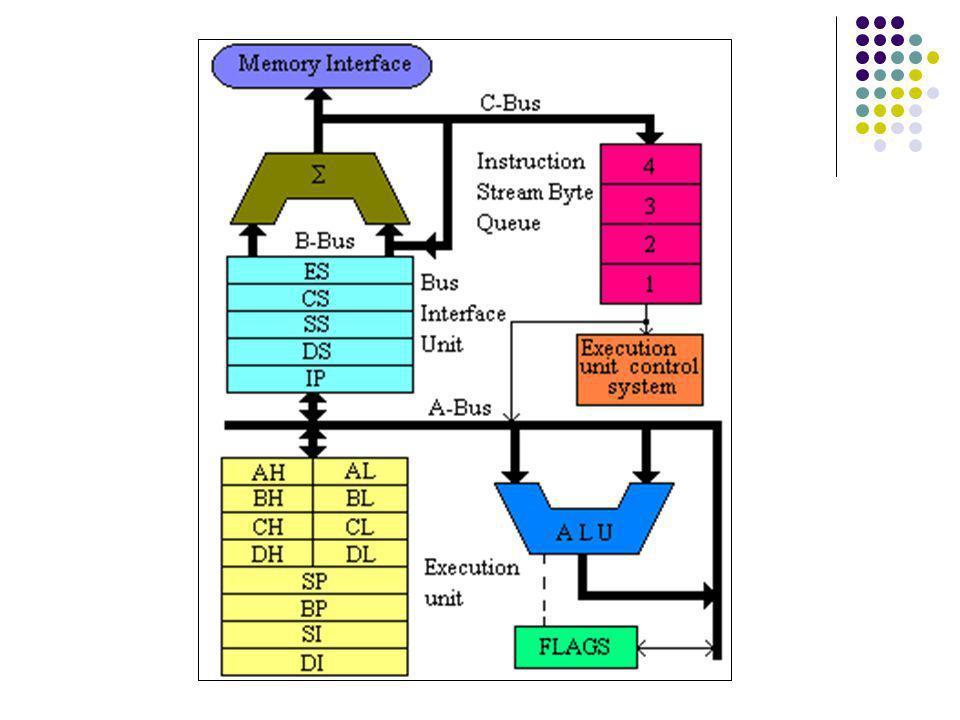 Unidad Arimética y Lógica (ALU) Realiza cálculos: Aritméticos.
