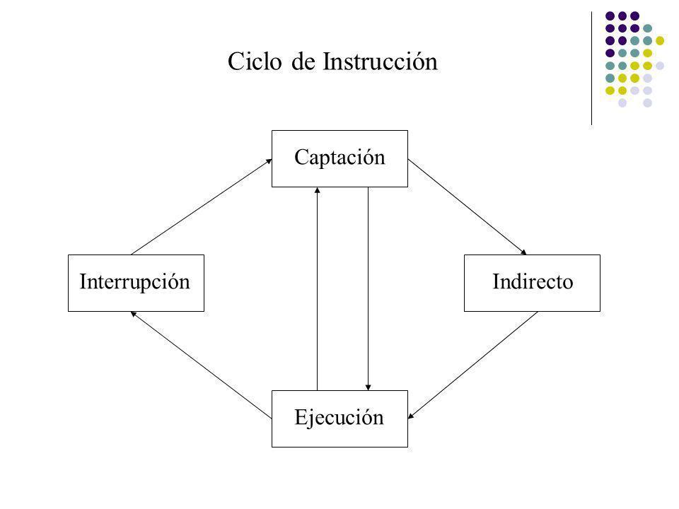 Interrupción Ejecución Captación Indirecto Ciclo de Instrucción