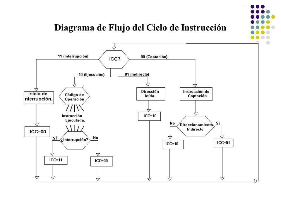 Ejecución de una instrucción completa.