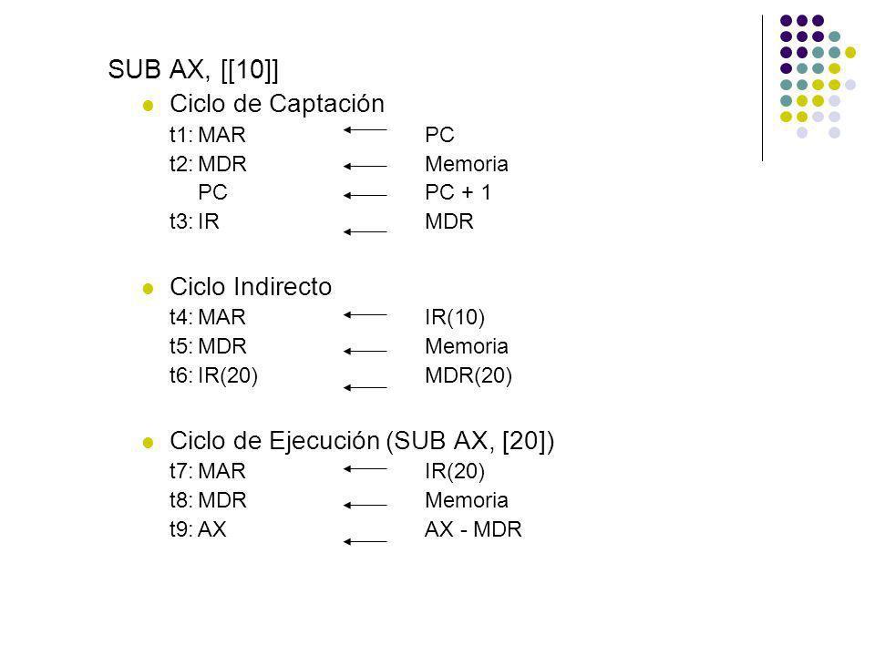 SUB AX, [[10]] Ciclo de Captación t1:MARPC t2:MDRMemoria PCPC + 1 t3:IRMDR Ciclo Indirecto t4:MARIR(10) t5:MDRMemoria t6:IR(20)MDR(20) Ciclo de Ejecuc