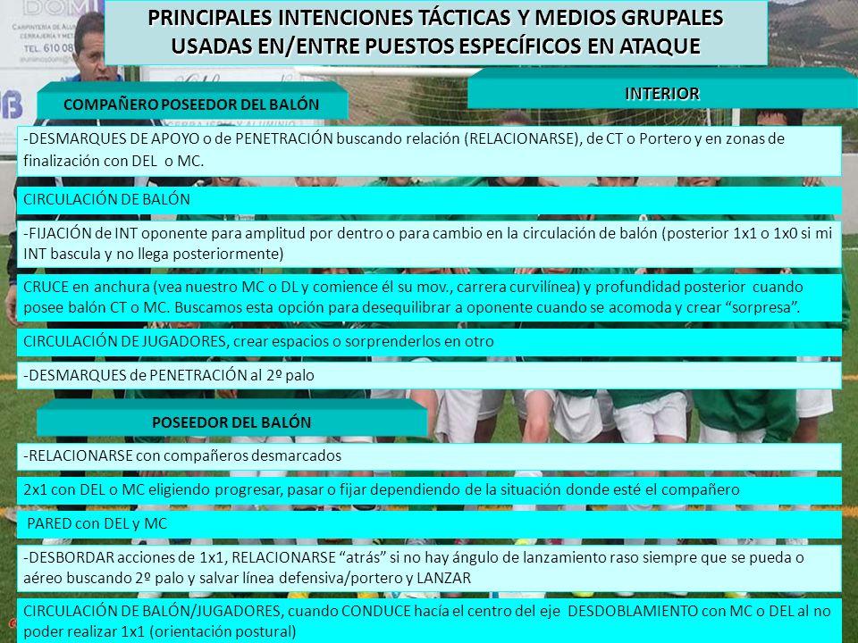 COMPAÑERO POSEEDOR DEL BALÓN INTERIOR -DESMARQUES DE APOYO o de PENETRACIÓN buscando relación (RELACIONARSE), de CT o Portero y en zonas de finalizaci