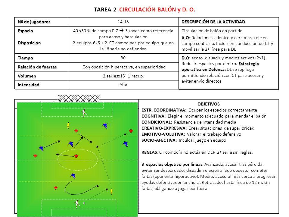 TAREA 2 CIRCULACIÓN BALÓN y D. O. Nº de jugadores 14-15 DESCRIPCIÓN DE LA ACTIVIDAD EspacioDisposición 40 x30 ¾ de campo F-7 3 zonas como referencia p
