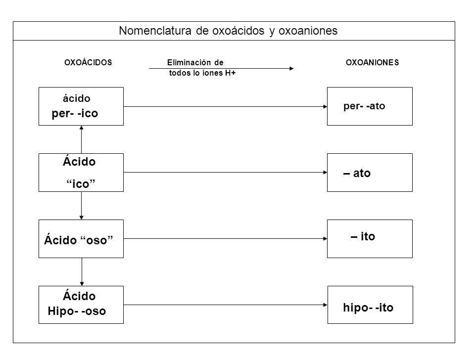 Nomenclatura de oxoácidos y oxoaniones OXOÁCIDOS Eliminación de OXOANIONES todos lo iones H+ ácido per- -ico Ácido ico Ácido oso Ácido Hipo- -oso per-