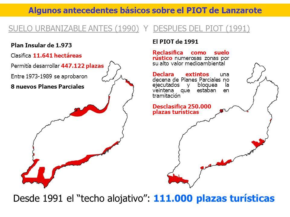 SUELO URBANIZABLE ANTES (1990) Y DESPUES DEL PIOT (1991) Desde 1991 el techo alojativo: 111.000 plazas turísticas Plan Insular de 1.973 Clasifica 11.641 hectáreas Permitía desarrollar 447.122 plazas Entre 1973-1989 se aprobaron 8 nuevos Planes Parciales El PIOT de 1991 Reclasifica como suelo rústico numerosas zonas por su alto valor medioambiental Declara extintos una decena de Planes Parciales no ejecutados y bloquea la veintena que estaban en tramitación Desclasifica 250.000 plazas turísticas Algunos antecedentes básicos sobre el PIOT de Lanzarote