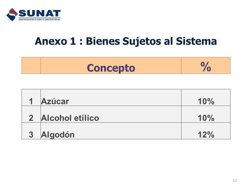 12 Concepto % 1Azúcar10% 2Alcohol etílico10% 3Algodón12% Anexo 1 : Bienes Sujetos al Sistema