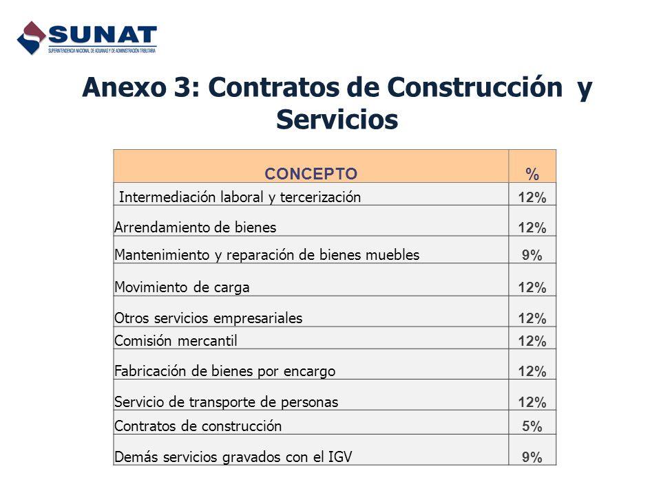 CONCEPTO% Intermediación laboral y tercerización 12% Arrendamiento de bienes 12% Mantenimiento y reparación de bienes muebles 9% Movimiento de carga 1