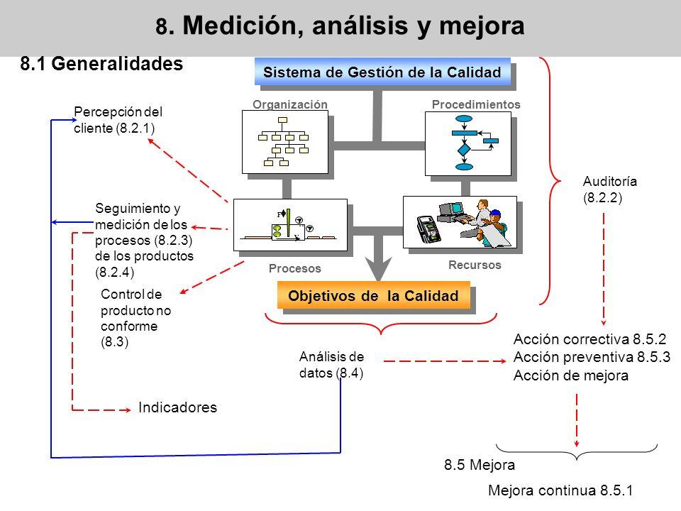 Auditoría (8.2.2) Percepción del cliente (8.2.1) Seguimiento y medición de los procesos (8.2.3) de los productos (8.2.4) Control de producto no confor
