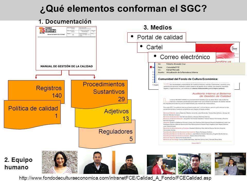 Reguladores 5 Adjetivos 13 ¿Qué elementos conforman el SGC? 3. Medios Portal de calidad Cartel Correo electrónico 1. Documentación Registros 140 Proce