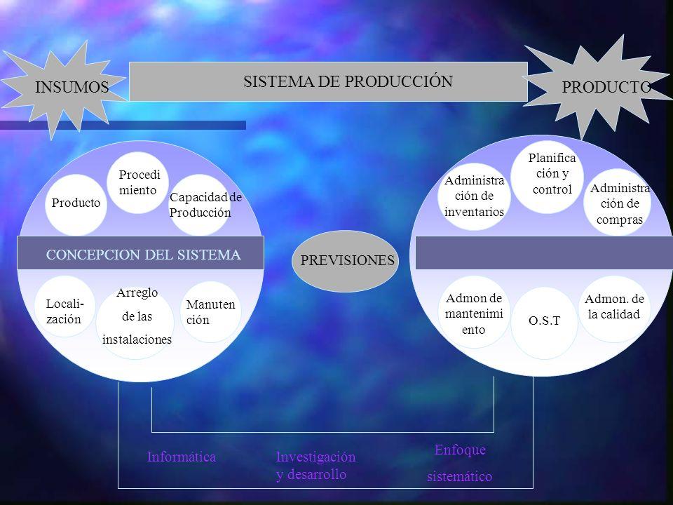 ADMINISTRACIÓN DE OPERACIONES SISTEMA DE PRODUCCIÓN INSUMOSPRODUCTO PREVISIONES CONCEPCION DEL SISTEMA Producto Procedi miento Capacidad de Producción