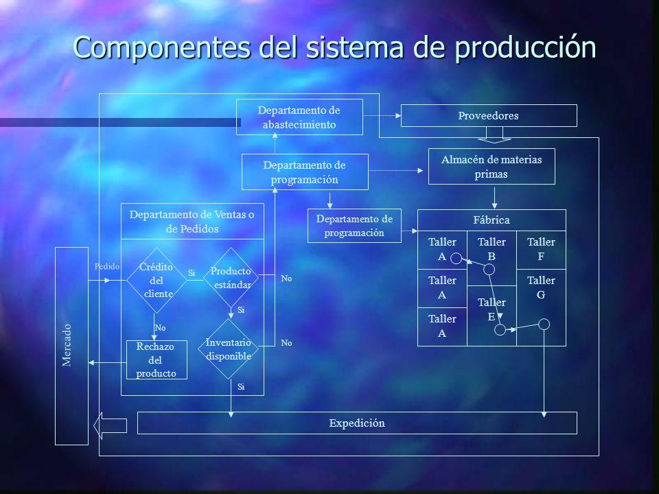 Componentes del sistema de producción Proveedores Departamento de abastecimiento Almacén de materias primas Expedición Fábrica Taller A Taller B Talle