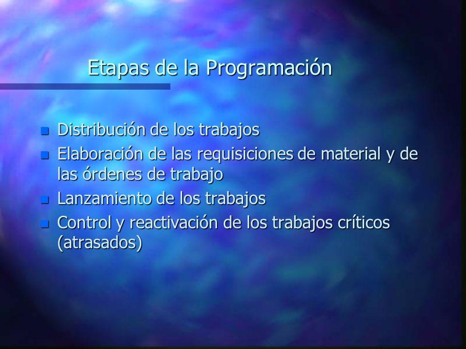 Etapas de la Programación n Distribución de los trabajos n Elaboración de las requisiciones de material y de las órdenes de trabajo n Lanzamiento de l