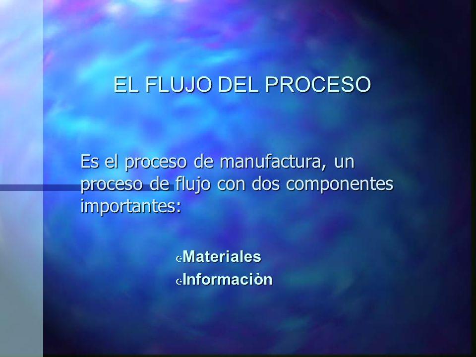 EL FLUJO DEL PROCESO Es el proceso de manufactura, un proceso de flujo con dos componentes importantes: Z Materiales Z Informaciòn