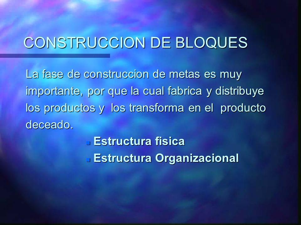 CONSTRUCCION DE BLOQUES La fase de construccion de metas es muy importante, por que la cual fabrica y distribuye los productos y los transforma en el