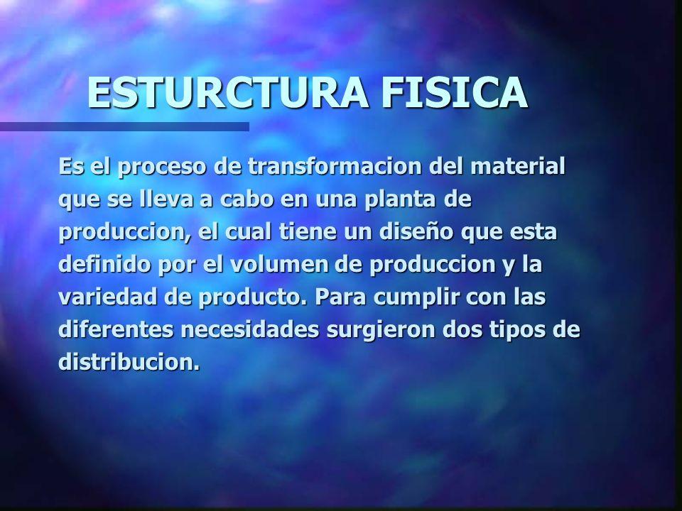 ESTURCTURA FISICA Es el proceso de transformacion del material que se lleva a cabo en una planta de produccion, el cual tiene un diseño que esta defin
