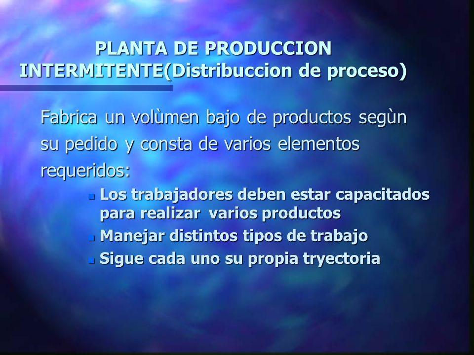 PLANTA DE PRODUCCION INTERMITENTE(Distribuccion de proceso) Fabrica un volùmen bajo de productos segùn su pedido y consta de varios elementos requerid