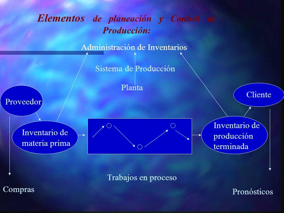 Elementos de planeación y Control de Producción: Cliente Administración de Inventarios Sistema de Producción Planta Proveedor Compras Inventario de ma