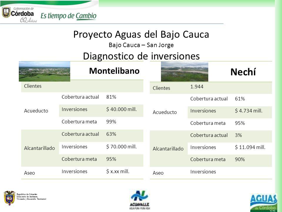 República de Colombia Ministerio de Ambiente, Vivienda y Desarrollo Territorial Montelibano Clientes Acueducto Cobertura actual81% Inversiones$ 40.000