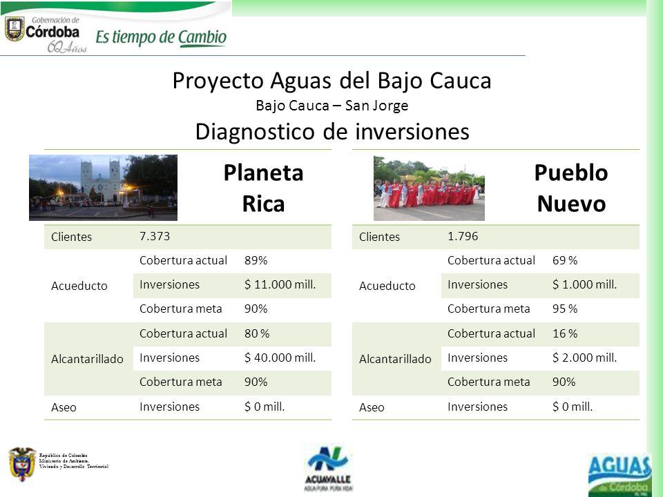 República de Colombia Ministerio de Ambiente, Vivienda y Desarrollo Territorial Planeta Rica Clientes 7.373 Acueducto Cobertura actual89% Inversiones$