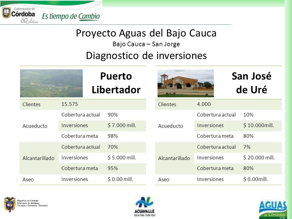República de Colombia Ministerio de Ambiente, Vivienda y Desarrollo Territorial Puerto Libertador Clientes 15.575 Acueducto Cobertura actual90% Invers
