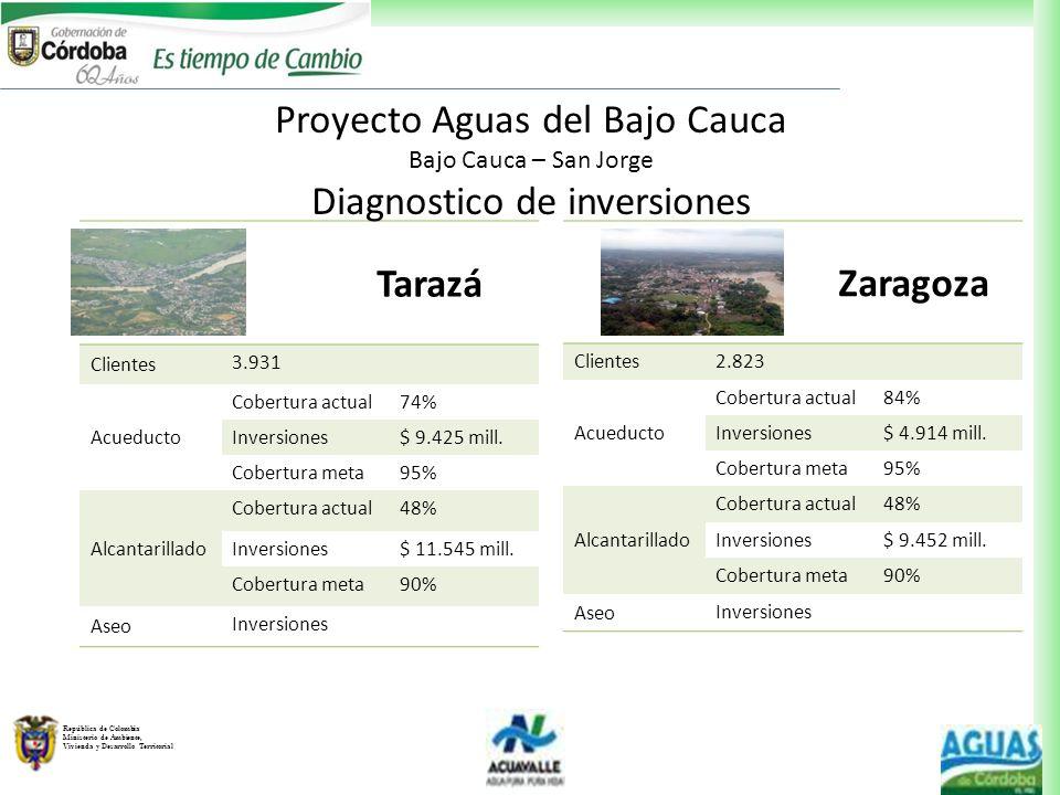 República de Colombia Ministerio de Ambiente, Vivienda y Desarrollo Territorial Tarazá Clientes 3.931 Acueducto Cobertura actual74% Inversiones$ 9.425