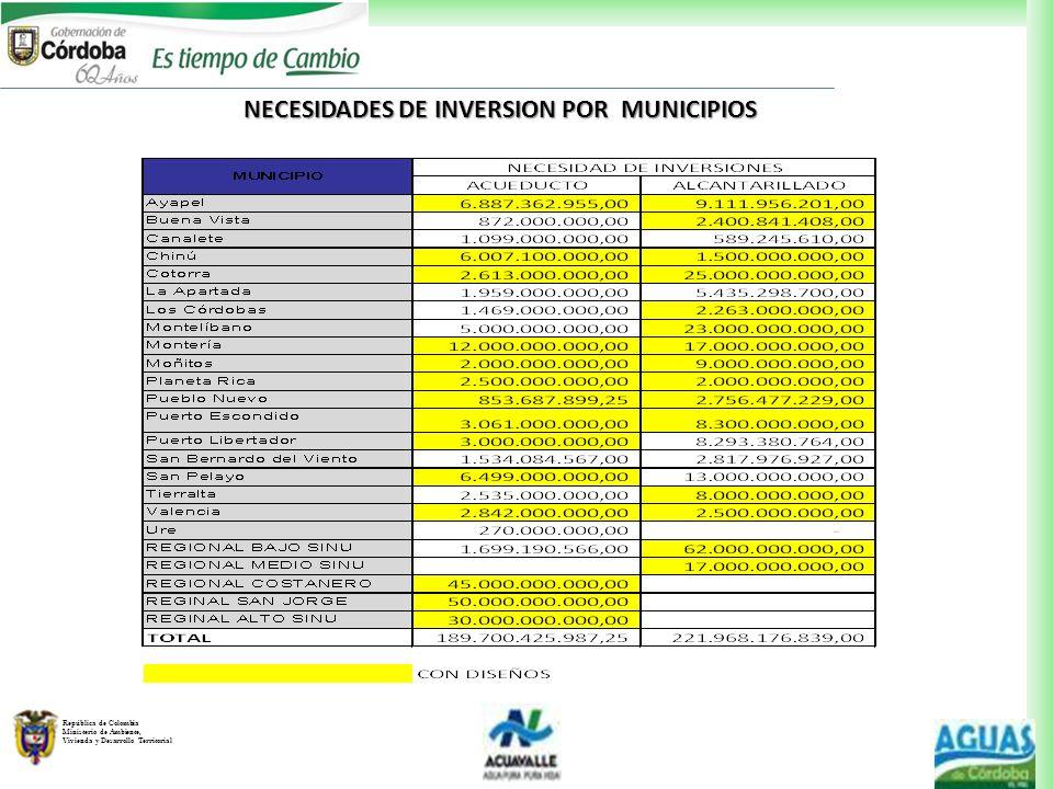 República de Colombia Ministerio de Ambiente, Vivienda y Desarrollo Territorial NECESIDADES DE INVERSION POR MUNICIPIOS